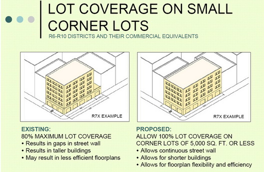 Lot Coverage