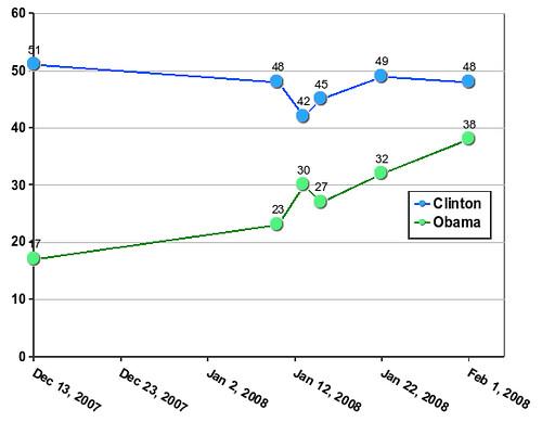 NJ Democratic presidential primary polling