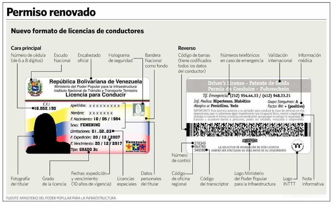 clic para ver en grande la nueva licencia de conducir en Venezuela