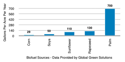 Image showing fuel stats for biofuel