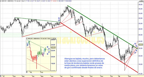 Abengoa, ABG.mc, Mercado Continuo, Ibex35