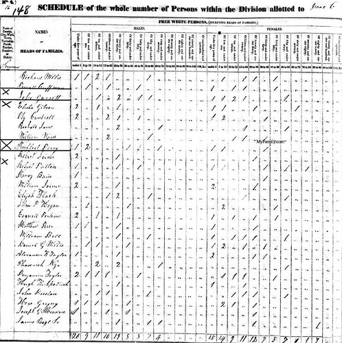 1830 Tennessee census of Sumner County with Norfleet Perry and Jesse Garrett