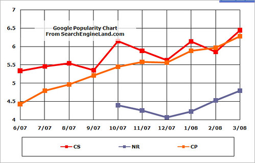 6/07-3/08 Google Search Ratings