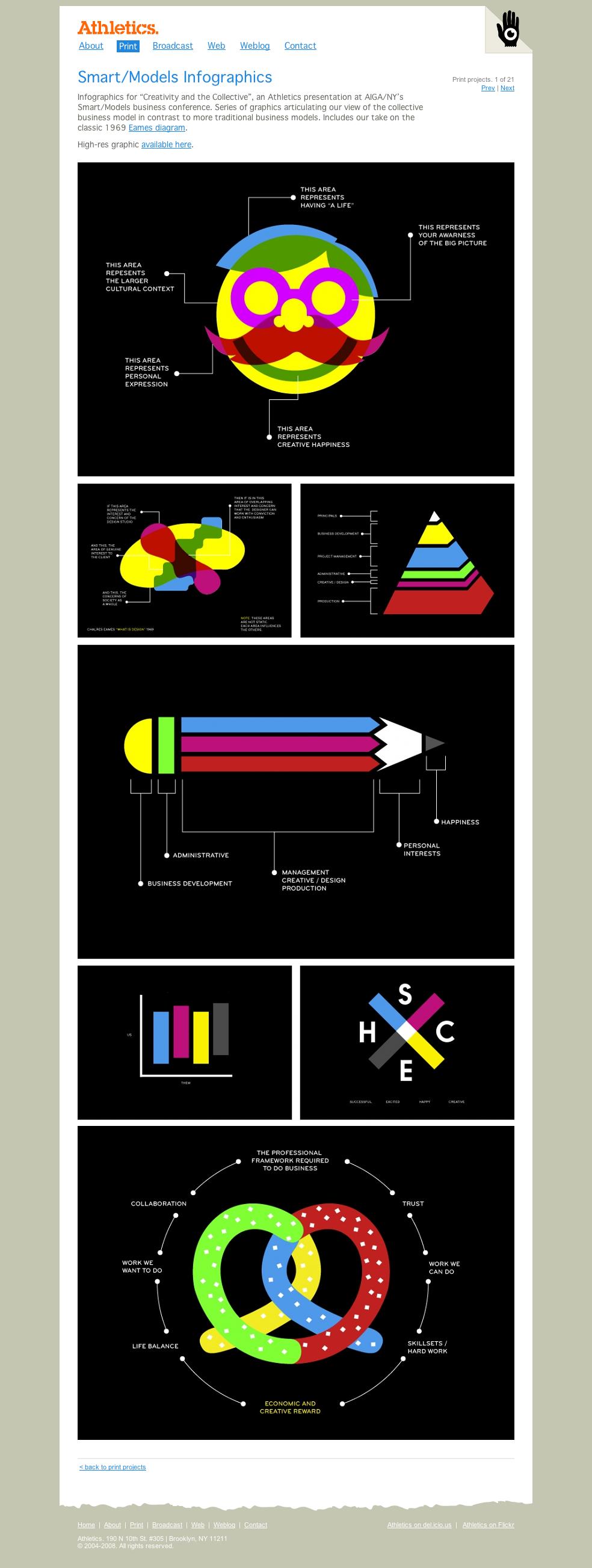 Smart-Models Infographics - Infographics « Athletics