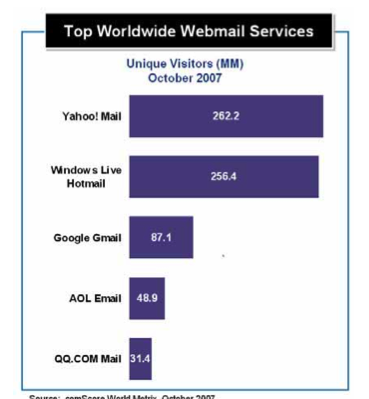 web mail market share