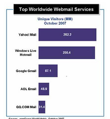 Web Mail Services Market Share (Comscore, Oct 2007)