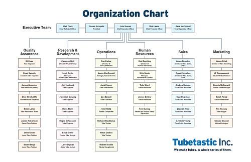 Tubetastic Org Chart
