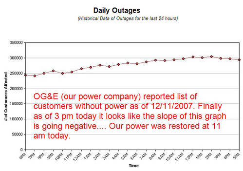 OG&E System Outages - the graph has flattened and gone negative!