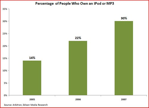 iPod ownership
