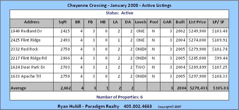 Cheyenne Crossing Edmond OK Active Listings