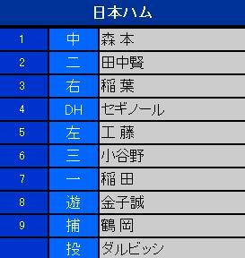 2007年度日本シリーズ第一戰日本火腿先發陣容