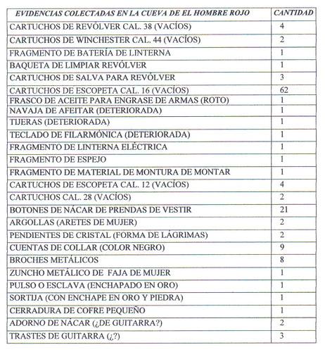 tabla evidencias rojo 1