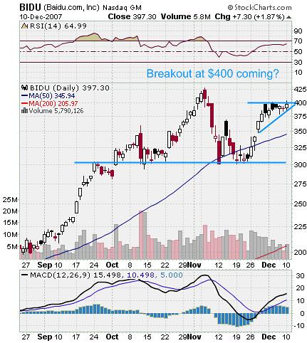 BIDU Stock Chart Breakout
