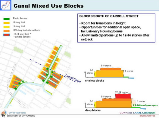 Gowanus Planning Framework Heights