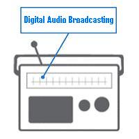Digital Audio Broadcasting (DAB)