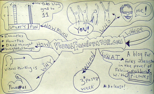7 Questions Answered: VisualFacilitation.com
