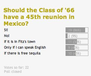 Mexico reunion poll results