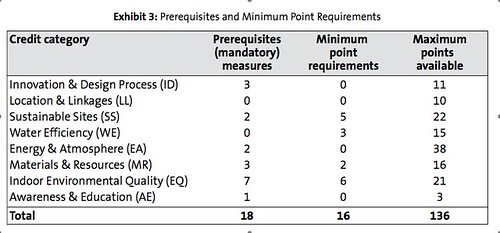 LEED for Homes Prerequisites and Minimum Point Requirements