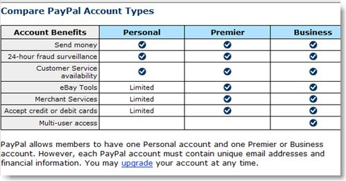PayPal account – Premium or Personal? – Make$ Money$ Blog – Truth