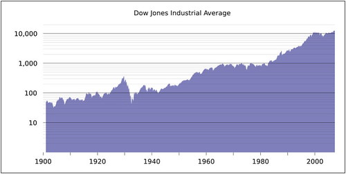 DJIA 100y log-scale