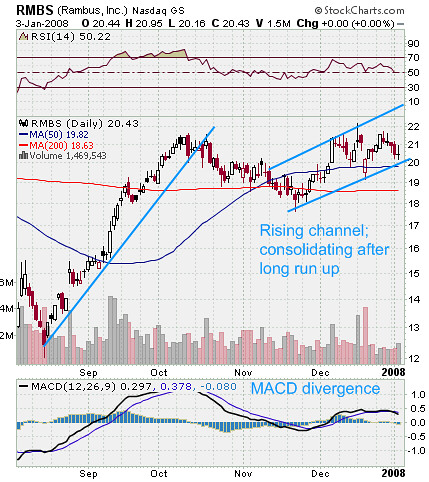 RMBS Stock Chart Analysis
