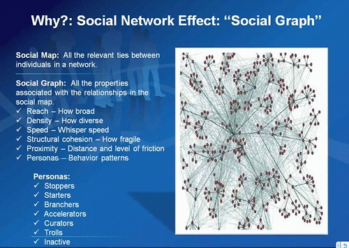 Social Map by Sean O'Driscoll