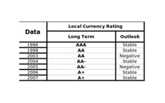 S&P rating (termometropolitico) Tags: tasse politica deficit pil lavoro grafici economica macroeconomia