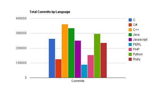 Total Commits by Language