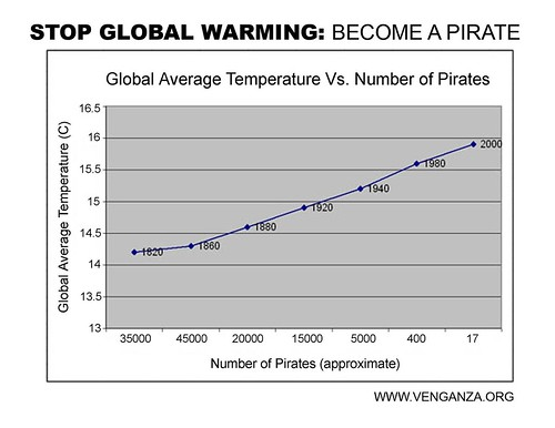 Become a pirate to stop global warming!
