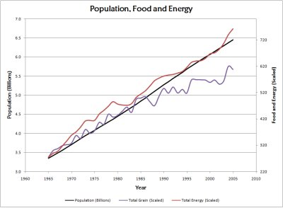 Population-Food-Energy