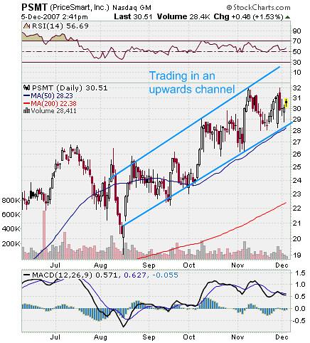 PSMT Stock Chart