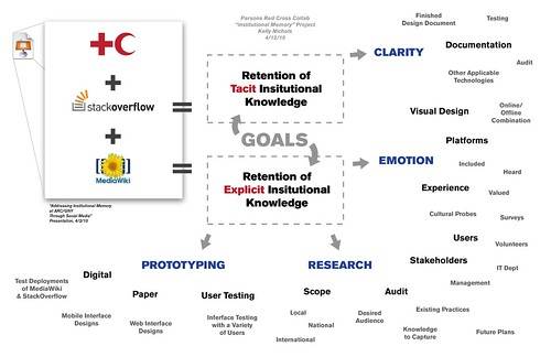 """Institutional Memory"" Project Diagram"