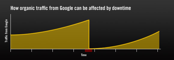Traffic loss from Google due to downtime