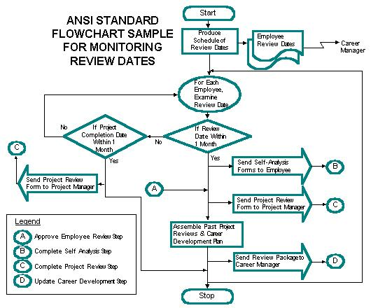 Preparing ansi standard flowcharts the example shows the ansi standard flowchart for the monitor review dates step of the employee review process the major activities in this process step ccuart Images