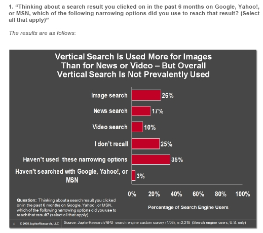 iProspect: Vertical search not widely used