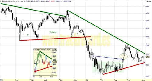Iberia, IBLA.mc, Mercado Continuo, Ibex35 (análisis 6 mayo 2008)