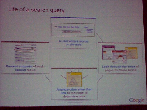Google search - Life of a search query