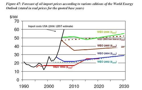 EWG_IEA_Price_Predictions