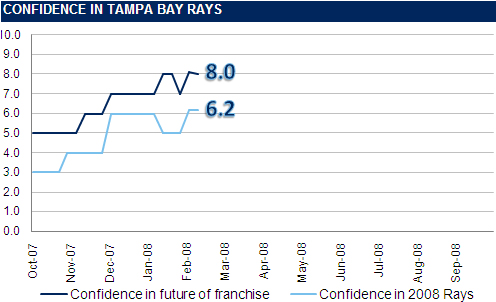 [RI CONFIDENCE GRAPH] The Rays Index Confidence Graph: 7 Weeks Until Opening Day