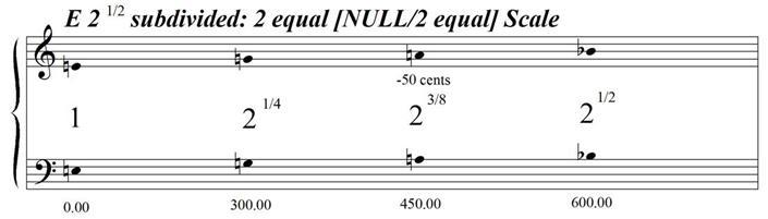 ESquareRootOf2Subdivided2EqualNULL2Equal
