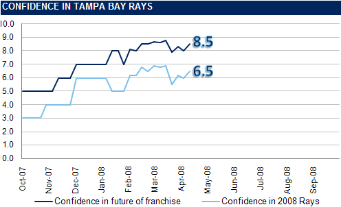 [RI CONFIDENCE GRAPH] The Rays Index Confidence Graph: Week 3