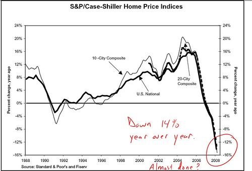 case shiller 08 march