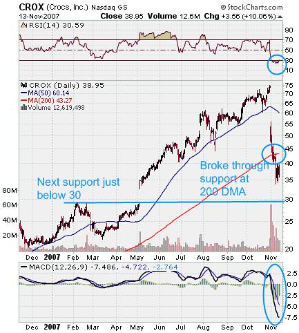 crox stock chart