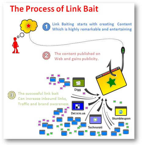 Your Super Successful Link Bait Campaign Could Get you Banned by Google