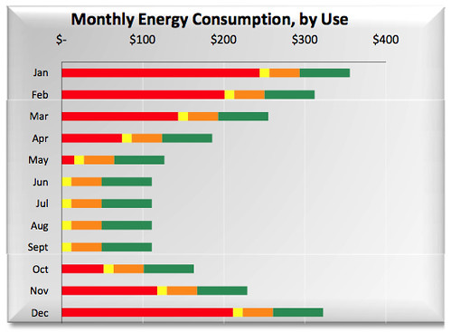 Baseline Energy Consumption Bar