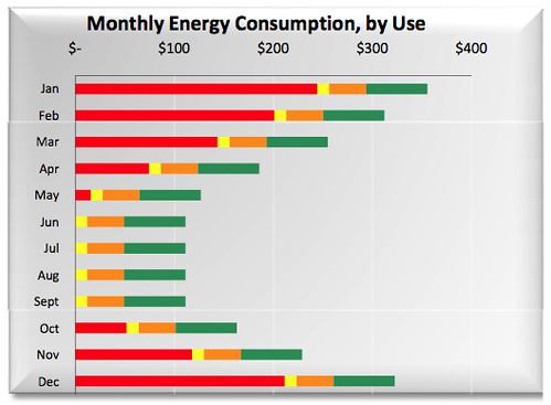 Baseline Energy Consumption Bar