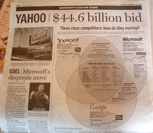 How do Google Microsoft and Yahoo! overlap par kazwell