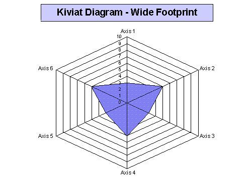 Better kiviat diagrams it is difficult to tell which situation is better by just looking at the surface area always keep in mind what each axis is evaluating ccuart Choice Image
