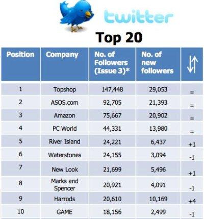 UK retailers' Twitter followers