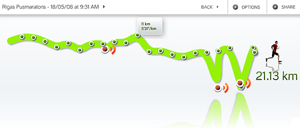 Pusmaratona grafiks